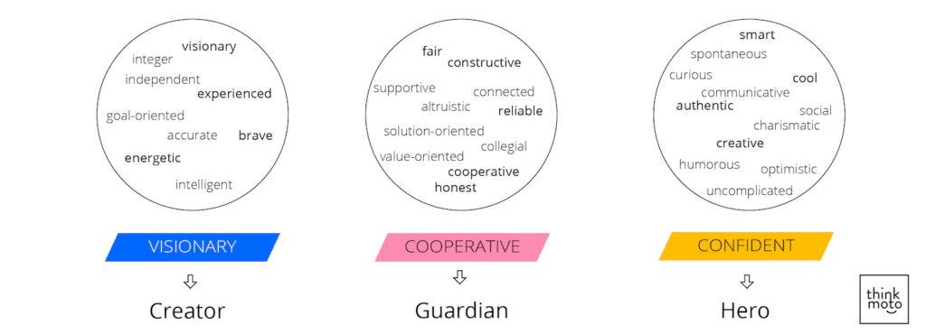 advalyze brand attributes