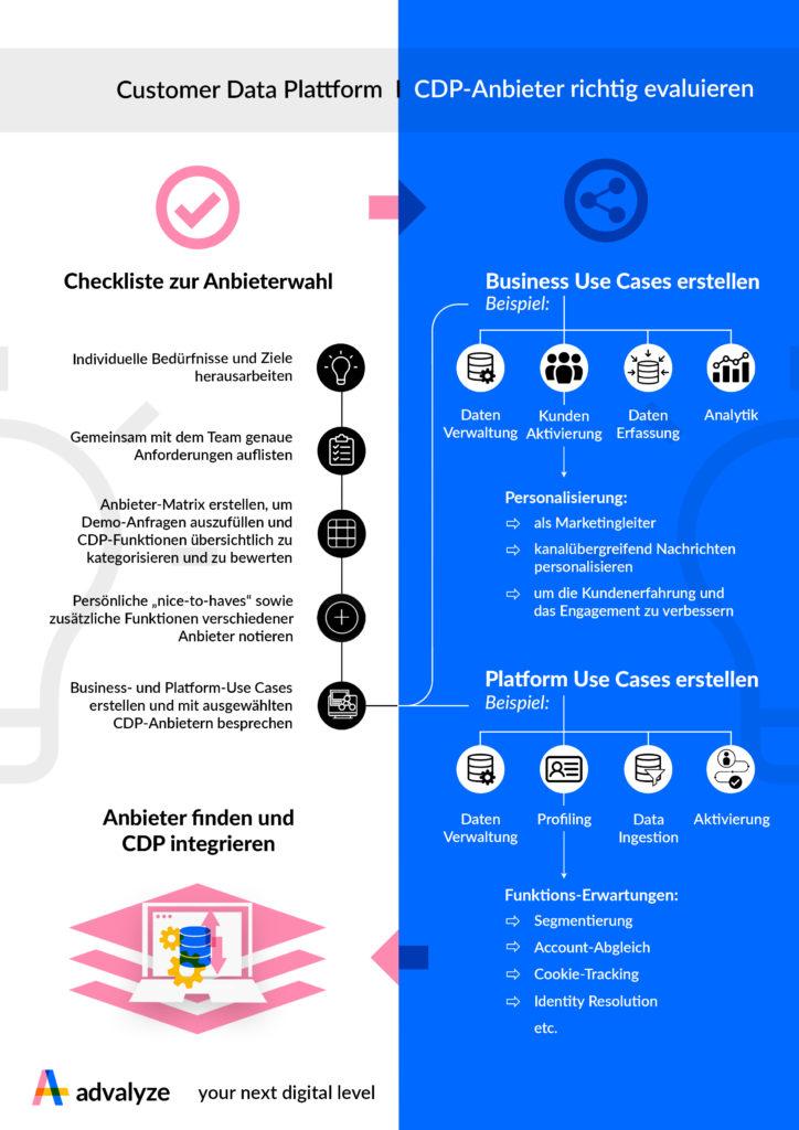 Infografik Customer Data Platform-Anbieter auswählen
