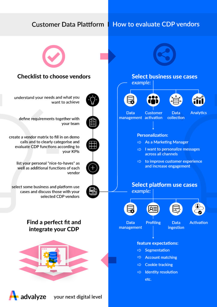 Infographic How to evaluate Customer Data Platform