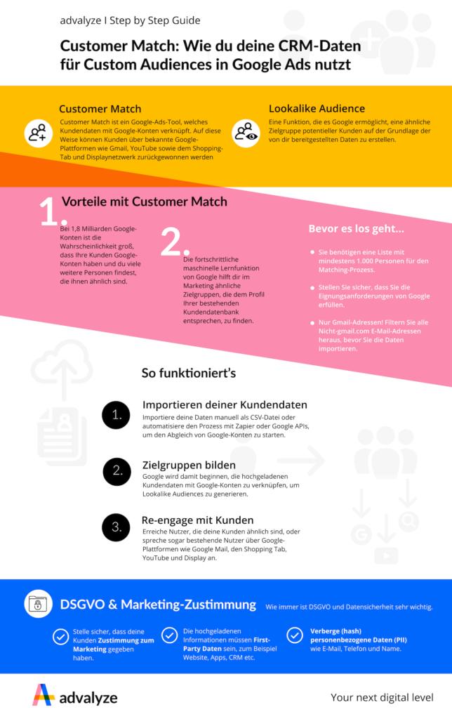 Infografik: CRM-Daten für Custom Audiences in Google Ads nutzen