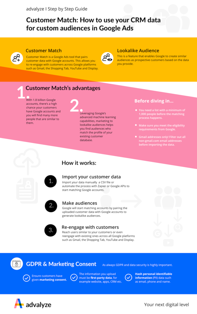 Infographic how to use your CRM data for custom audiences in Google Ads