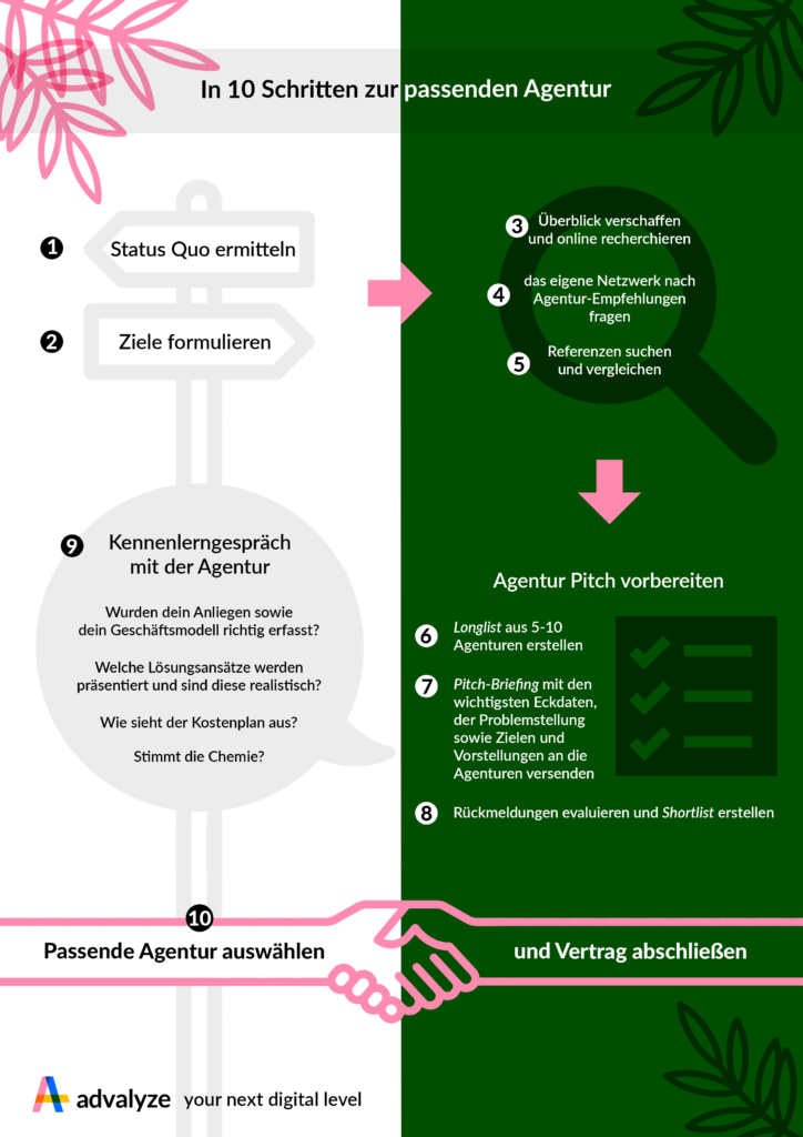 Infografik Agentursuche DEx