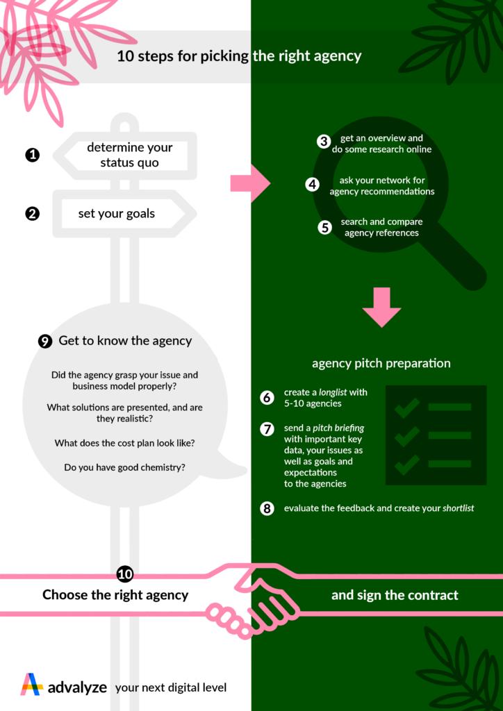 Infografik Agentursuche EN 2