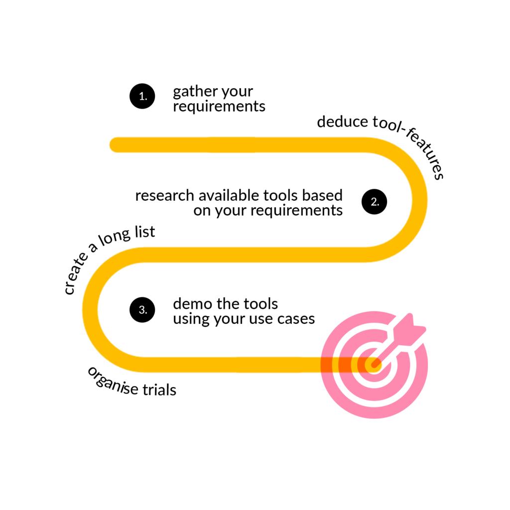 martech tool evaluation process