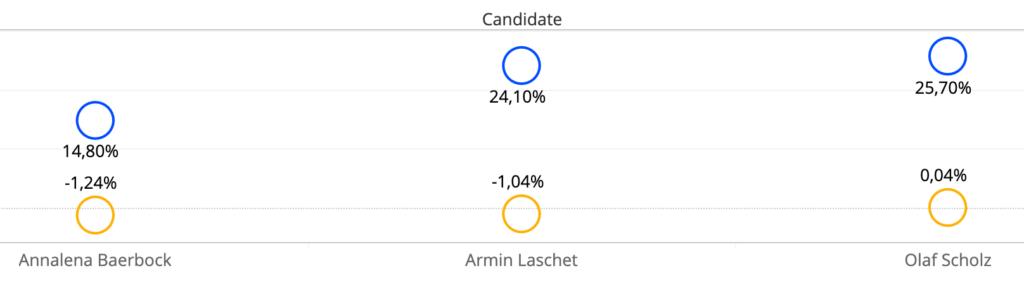 Korrelation zwischen Wahlergebnisse und Youtube-Likes